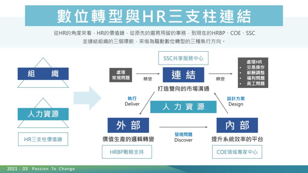 數位轉型與HR三支柱連結