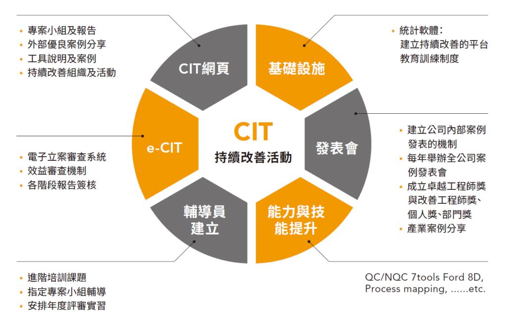 CIT用創新的技術打造問題解決能力