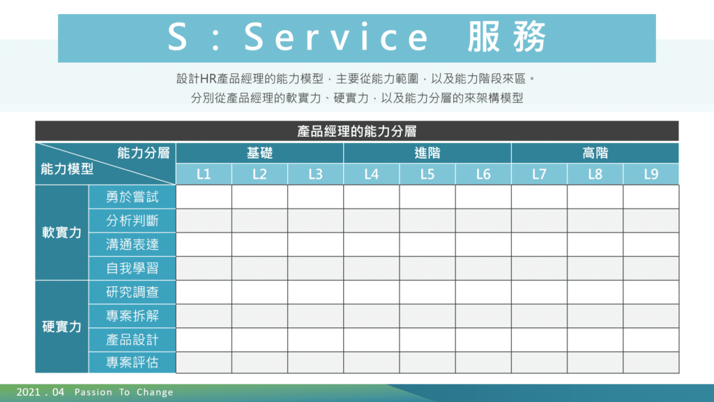 Service 服務 數位化環境的HR思維:成為服務客戶的「產品經理」