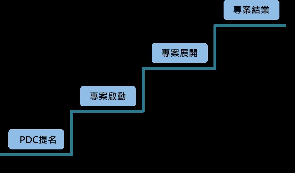 T-E-V模式以及Fight計畫流程